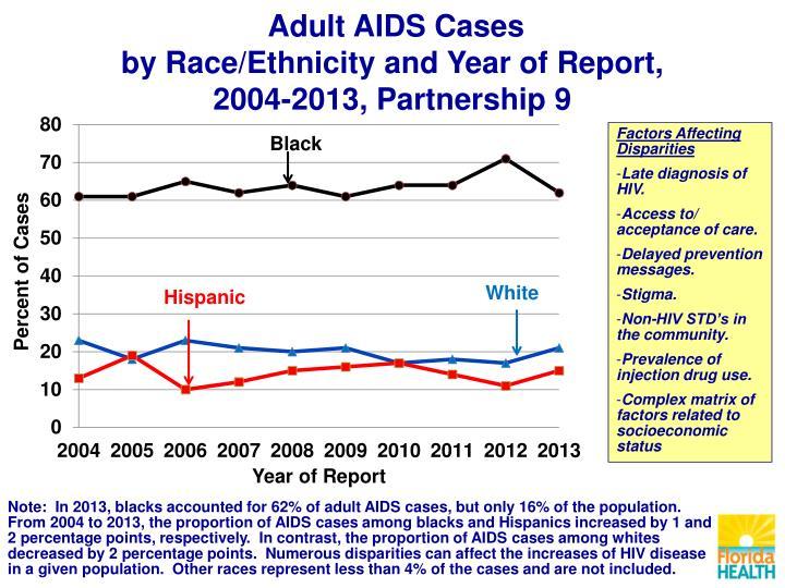 Adult AIDS Cases