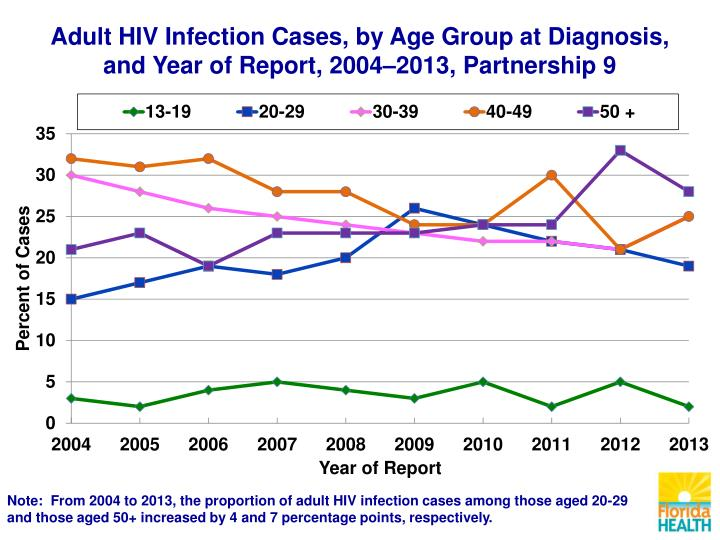 Adult HIV Infection Cases, by Age Group at Diagnosis,