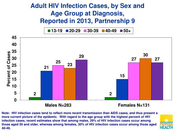 Adult HIV Infection Cases, by Sex and