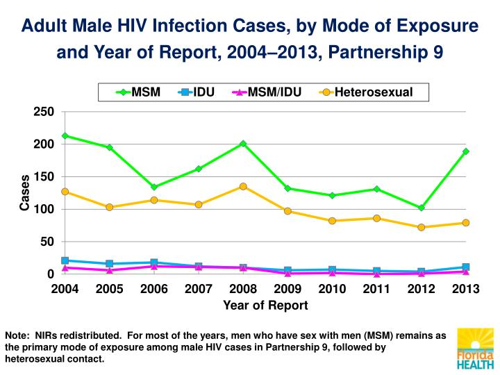 Adult Male HIV Infection Cases, by Mode of Exposure