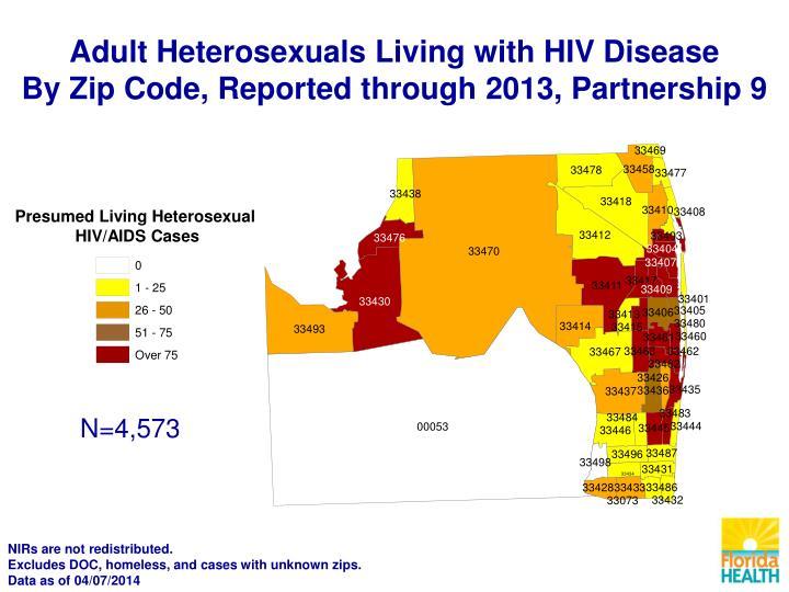 Presumed Living Heterosexual