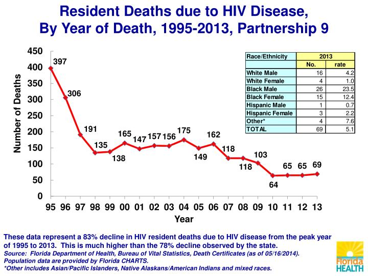 Resident Deaths due to HIV Disease,