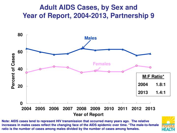 Adult AIDS Cases, by Sex and