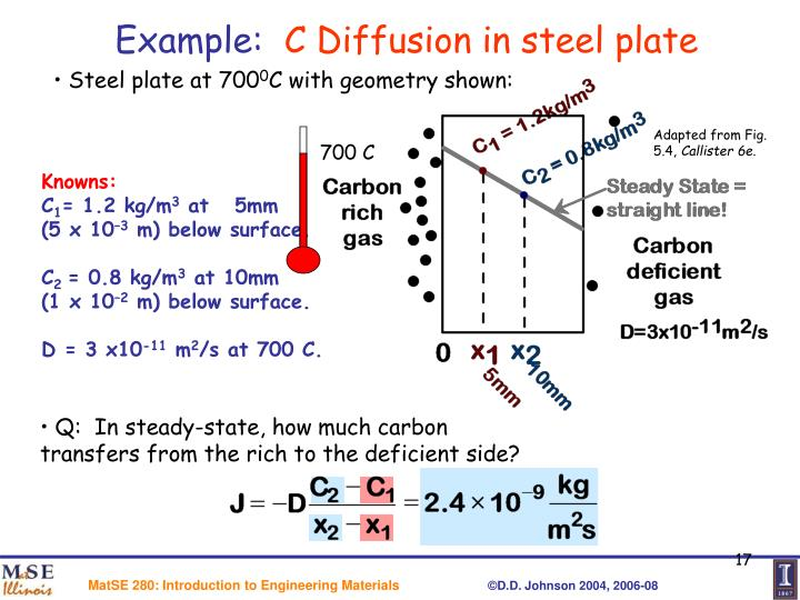 PPT - CHAPTER 6: DIFFUSION IN SOLIDS PowerPoint Presentation - ID ...