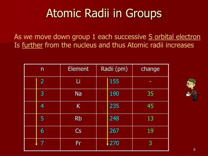 Atomic Radii in Groups