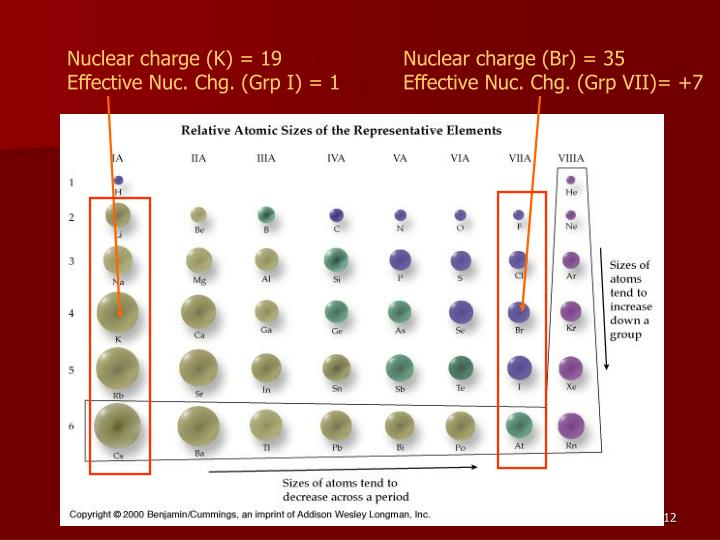 Nuclear charge (K) = 19