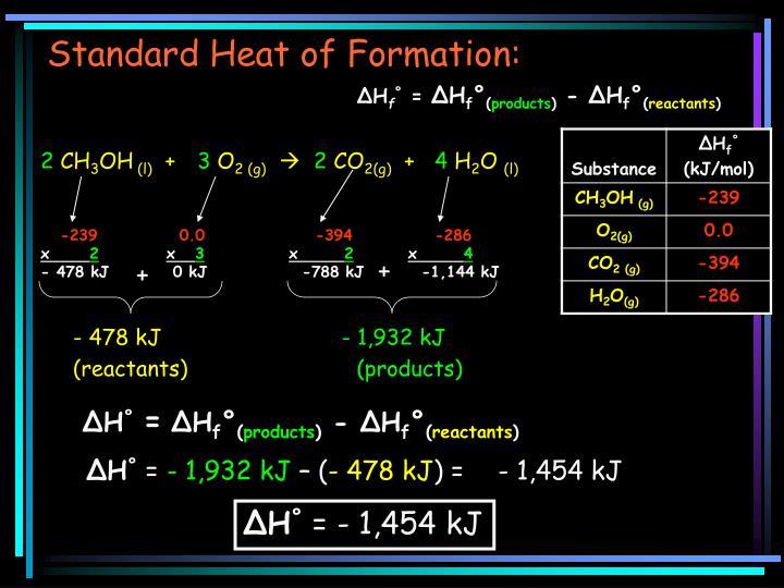 Standard Heat of Formation: