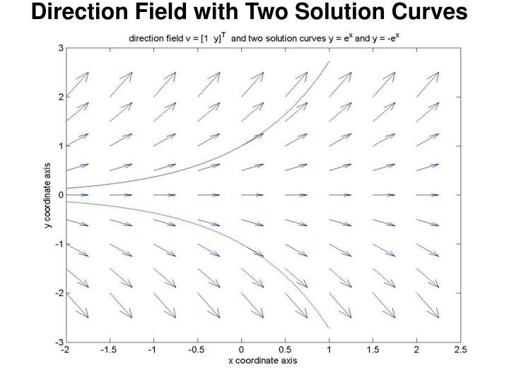 Direction Field with Two Solution Curves