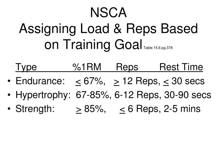 nsca assigning load reps based on training goal table 15 6 pg 378 n.