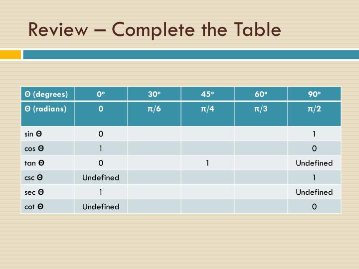 Review – Complete the Table