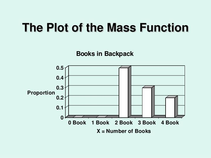The Plot of the Mass Function