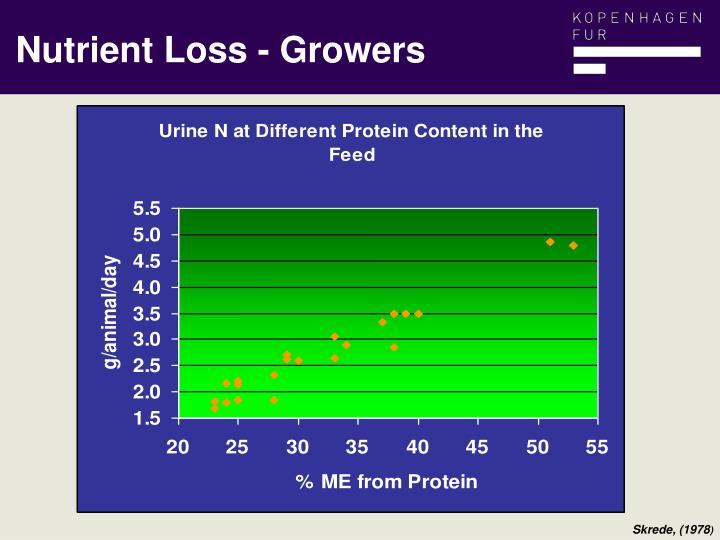 Nutrient Loss - Growers