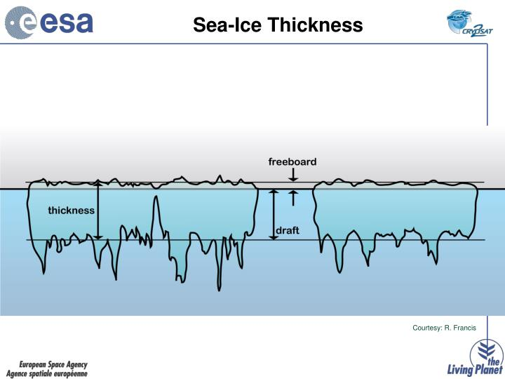 Sea-Ice Thickness