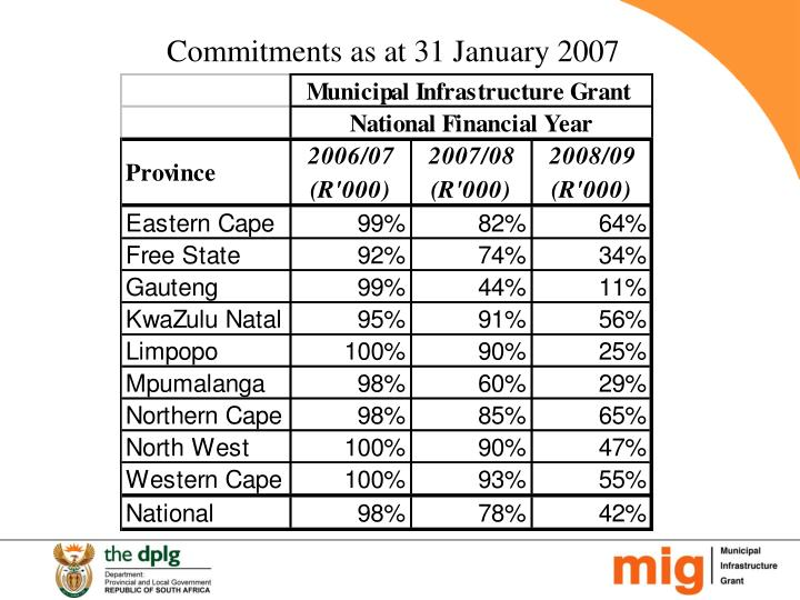 Commitments as at 31 January 2007