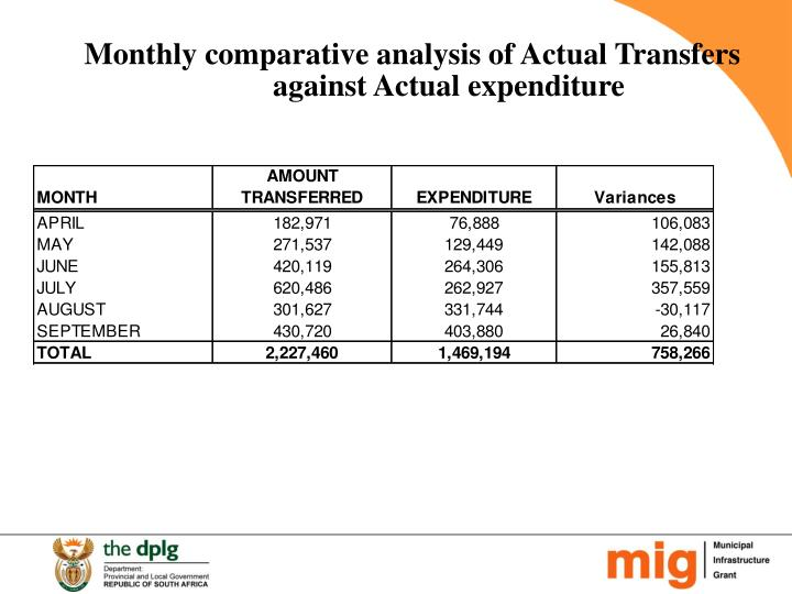 Monthly comparative analysis of Actual Transfers against Actual expenditure