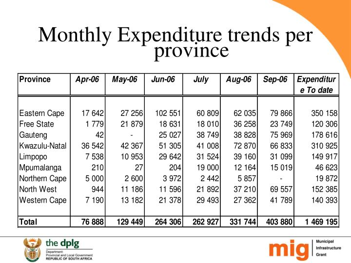 Monthly Expenditure trends per province