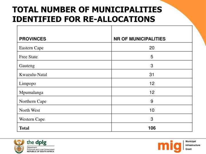 TOTAL NUMBER OF MUNICIPALITIES IDENTIFIED FOR RE-ALLOCATIONS