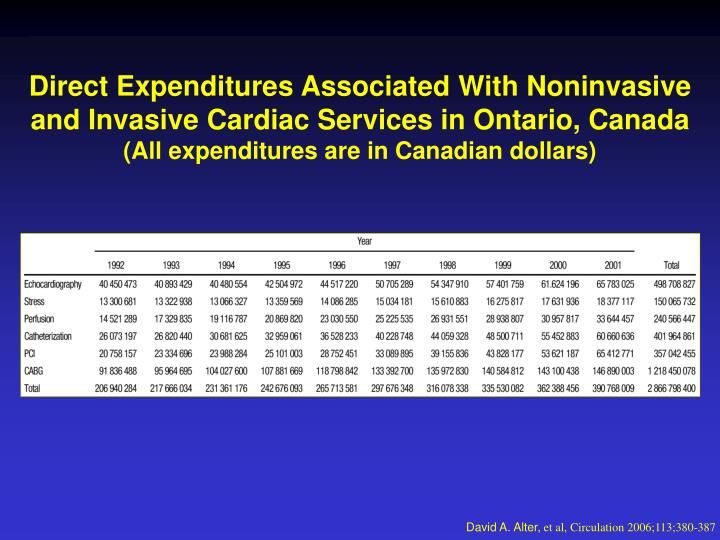 Direct Expenditures Associated With Noninvasive