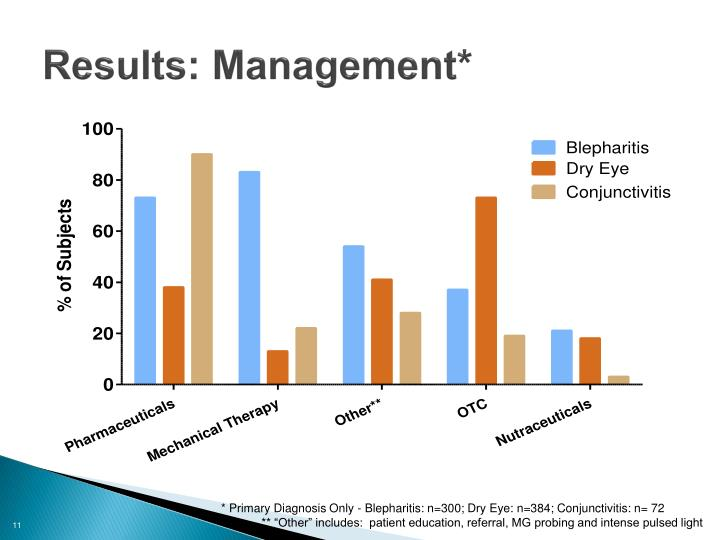 Results: Management*