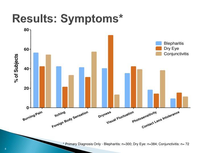 Results: Symptoms*