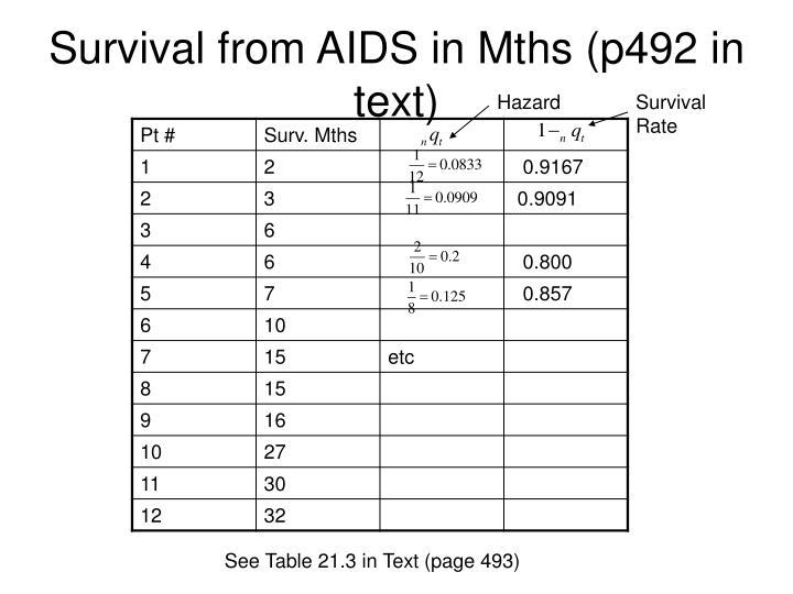 Survival from AIDS in Mths (p492 in text)