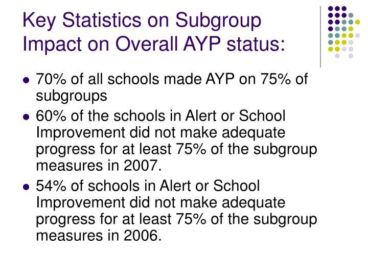 Key Statistics on Subgroup Impact on Overall AYP status: