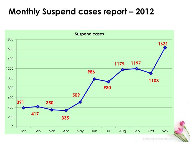 Monthly Suspend cases report – 2012