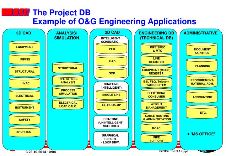 The project db example of o g engineering applications