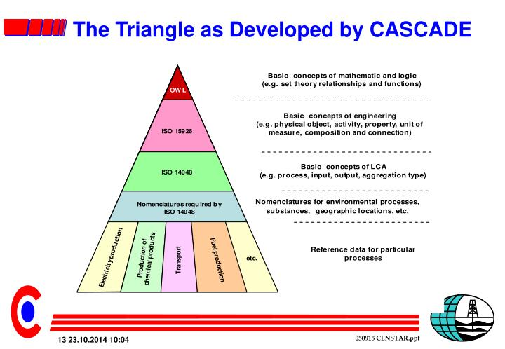 The Triangle as Developed by CASCADE
