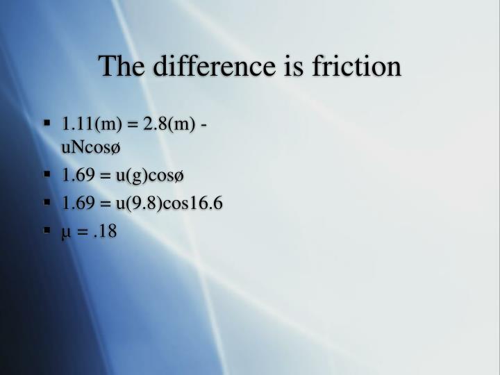 1.11(m) = 2.8(m) -uNcosø