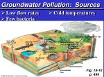 groundwater pollution sources
