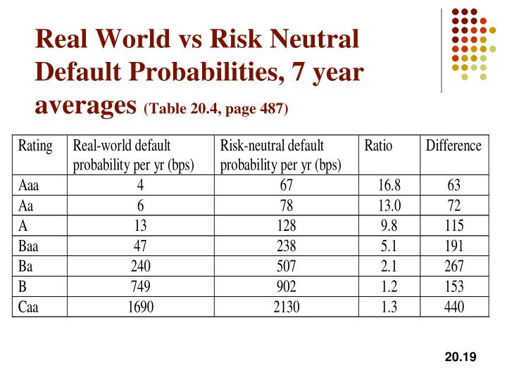 Real World vs Risk Neutral Default Probabilities, 7 year averages