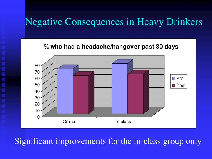 Negative Consequences in Heavy Drinkers