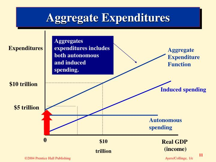 Aggregates expenditures includes