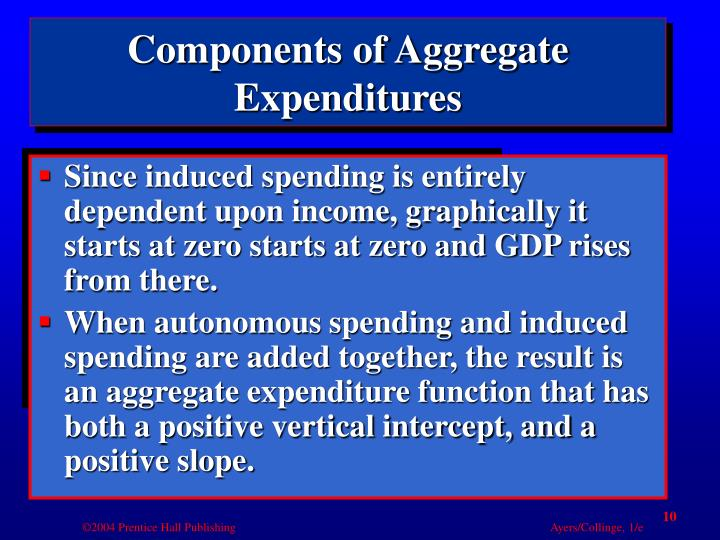 Components of Aggregate Expenditures