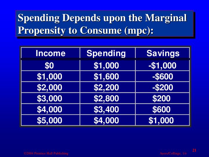 Spending Depends upon the Marginal Propensity to Consume (mpc):