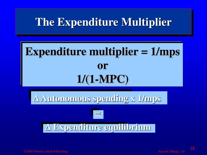 The Expenditure Multiplier