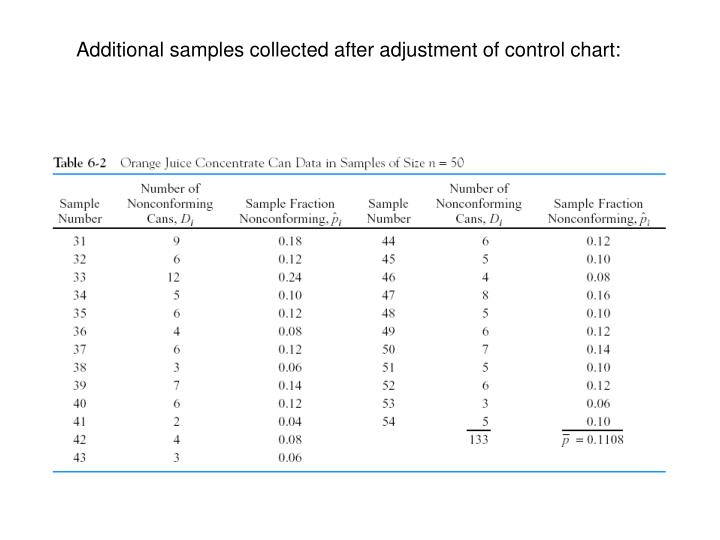 Additional samples collected after adjustment of control chart: