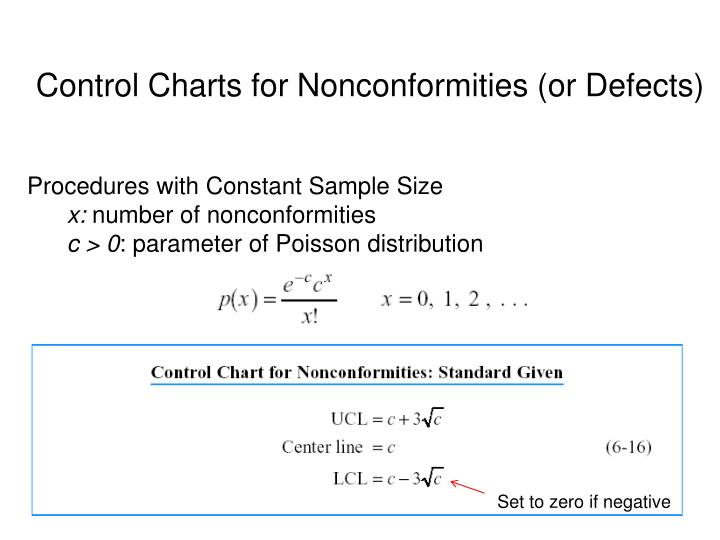 Control Charts for Nonconformities (or Defects)