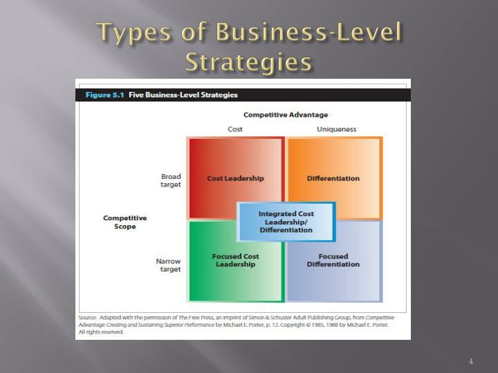 types of business strategies Levels and types of this strategy is the a strategy for each specific functional unit within a business functional strategies primarily are concerned with.
