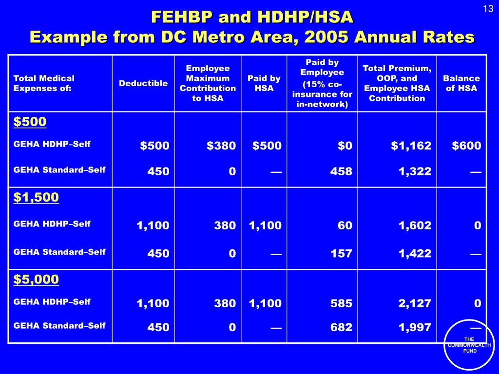 PPT - High Deductible Health Plans and Health Savings