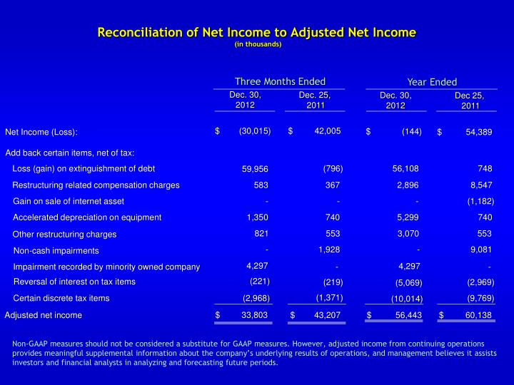 reconciliation of net income to adjusted net income in thousands n.