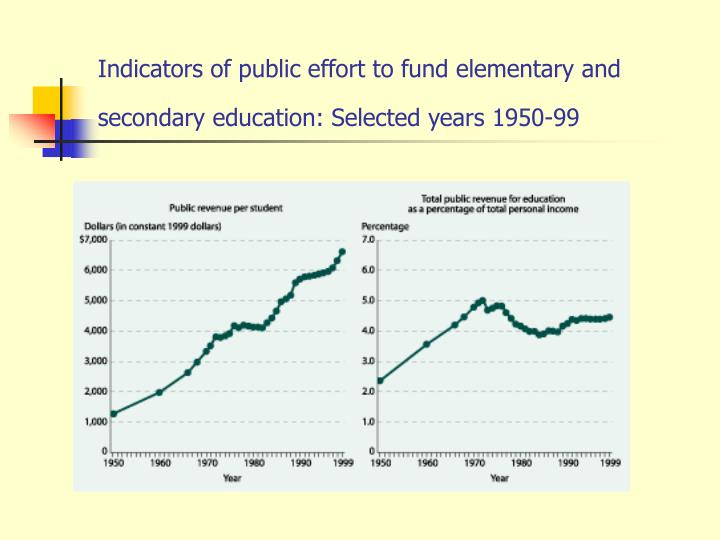 Indicators of public effort to fund elementary and secondary education: Selected years 1950-99