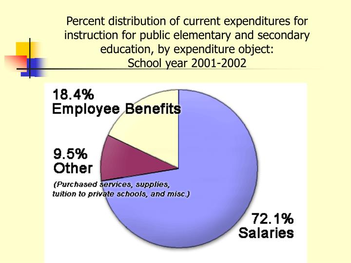 Percent distribution of current expenditures for instruction for public elementary and secondary education, by expenditure object:
