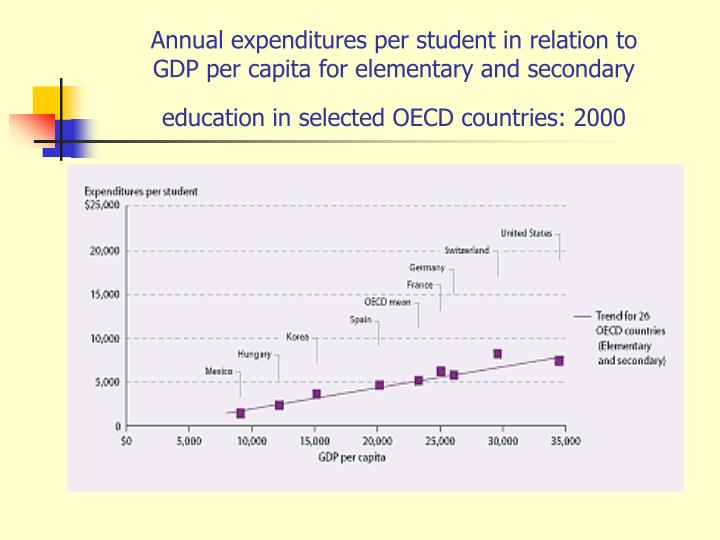 Annual expenditures per student in relation to           GDP per capita for elementary and secondary    education in selected OECD countries: 2000