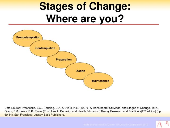Stages of Change: