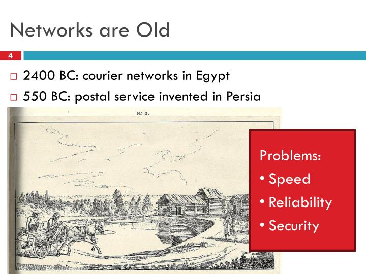 Networks are Old