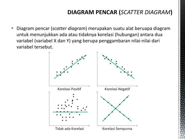 Ppt regresi linier sederhana dan korelasi powerpoint presentation diagram pencar scatter diagram merupakan suatu alat beruapa ccuart Gallery