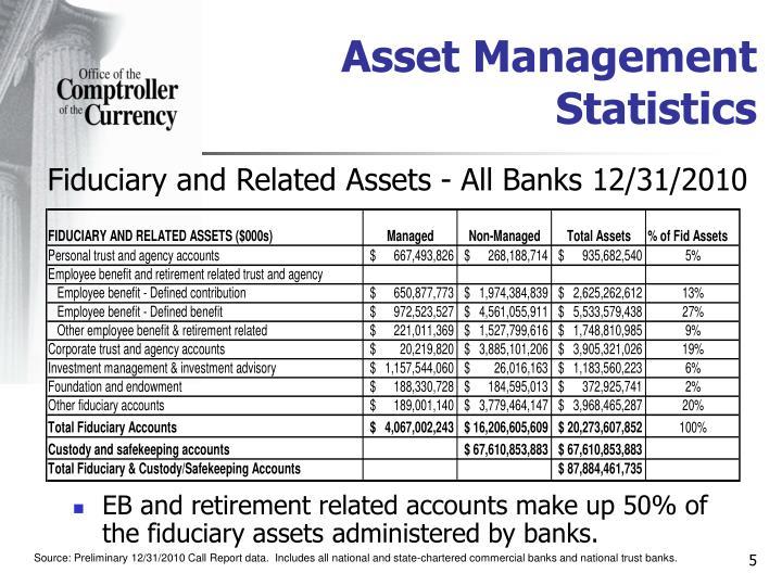 Asset Management Statistics