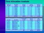 time allocation analysis